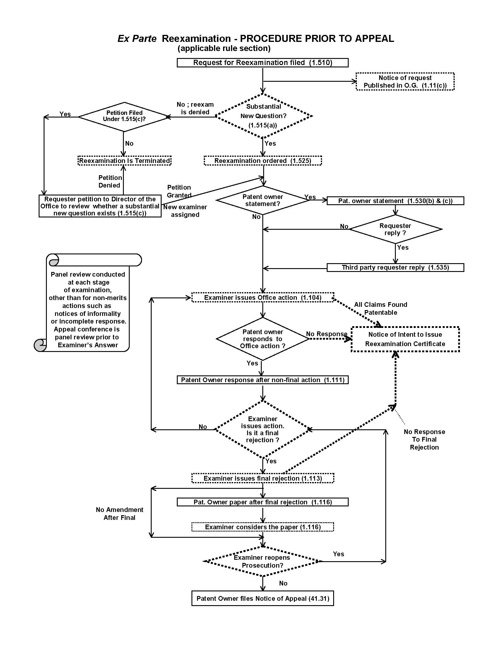 Mpep flowchart ex part reexamination procedure prior to appeal applicable rule section nvjuhfo Gallery