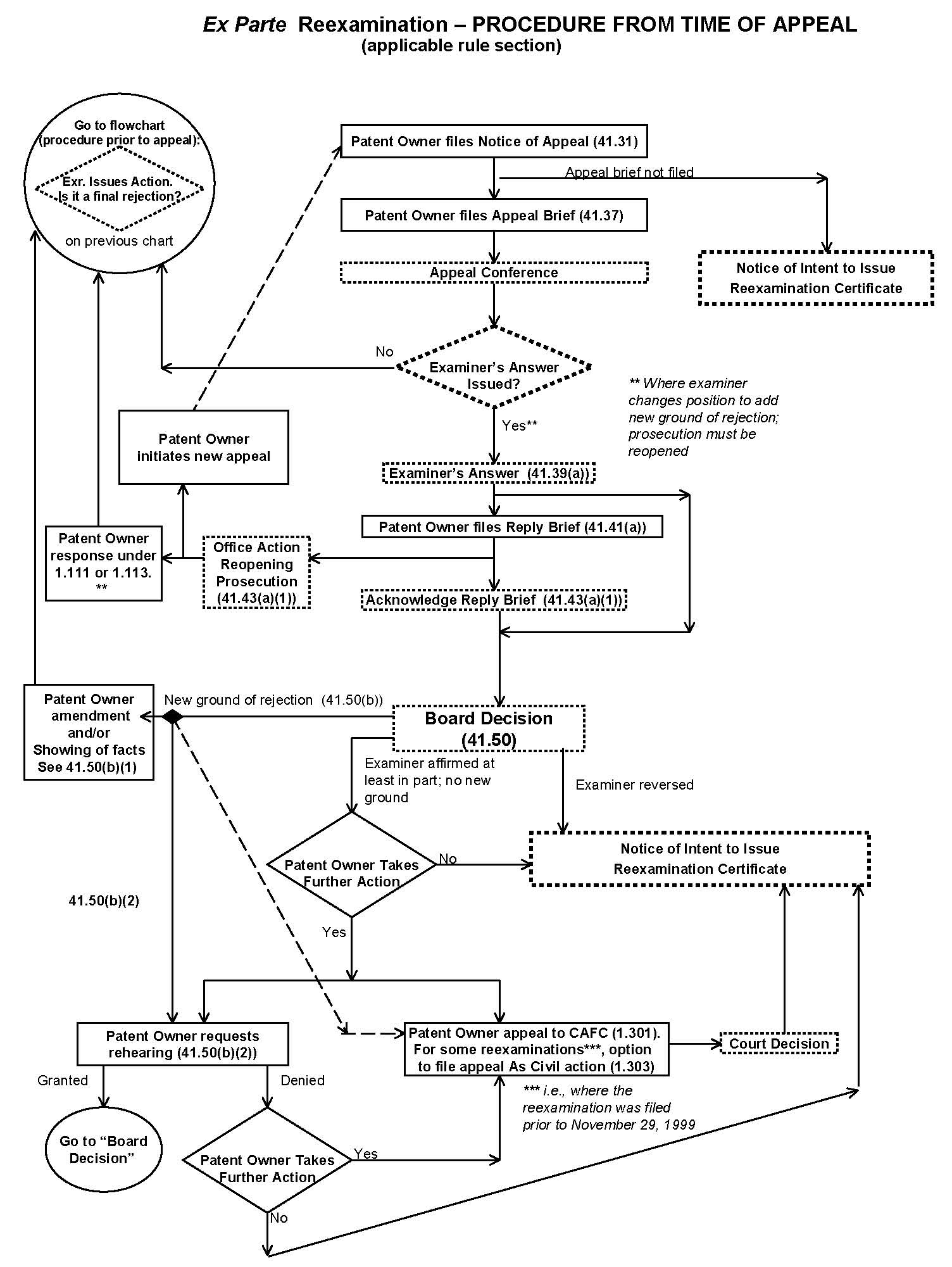 Mpep flowchart ex parte reexamination procedure from of appeal applicable rule section nvjuhfo Gallery